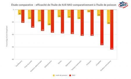 krill syndrome prémenstruel et qualité de vie